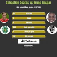Sebastian Coates vs Bruno Gaspar h2h player stats