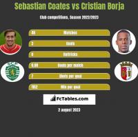 Sebastian Coates vs Cristian Borja h2h player stats