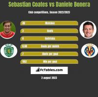 Sebastian Coates vs Daniele Bonera h2h player stats