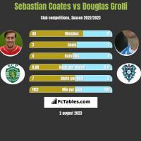 Sebastian Coates vs Douglas Grolli h2h player stats