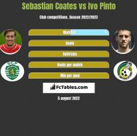 Sebastian Coates vs Ivo Pinto h2h player stats