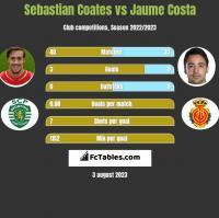 Sebastian Coates vs Jaume Costa h2h player stats