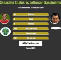Sebastian Coates vs Jefferson Nascimento h2h player stats
