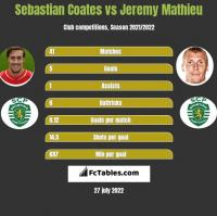 Sebastian Coates vs Jeremy Mathieu h2h player stats