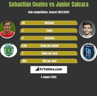 Sebastian Coates vs Junior Caicara h2h player stats