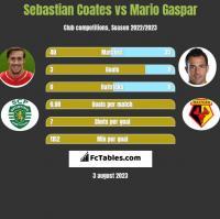 Sebastian Coates vs Mario Gaspar h2h player stats