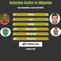 Sebastian Coates vs Miguelon h2h player stats