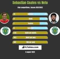 Sebastian Coates vs Neto h2h player stats