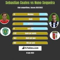 Sebastian Coates vs Nuno Sequeira h2h player stats
