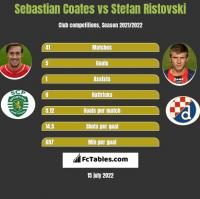 Sebastian Coates vs Stefan Ristovski h2h player stats