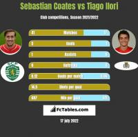 Sebastian Coates vs Tiago Ilori h2h player stats