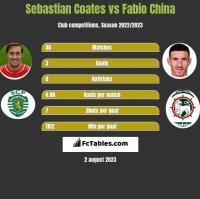 Sebastian Coates vs Fabio China h2h player stats