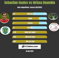 Sebastian Coates vs Idrissa Doumbia h2h player stats