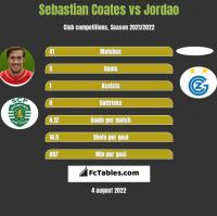 Sebastian Coates vs Jordao h2h player stats