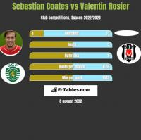 Sebastian Coates vs Valentin Rosier h2h player stats