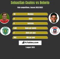 Sebastian Coates vs Bebeto h2h player stats