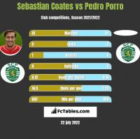 Sebastian Coates vs Pedro Porro h2h player stats