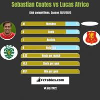 Sebastian Coates vs Lucas Africo h2h player stats