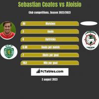 Sebastian Coates vs Aloisio h2h player stats
