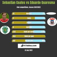 Sebastian Coates vs Eduardo Quaresma h2h player stats