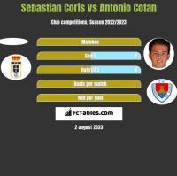 Sebastian Coris vs Antonio Cotan h2h player stats