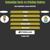 Sebastian Coris vs Cristian Cedres h2h player stats
