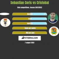 Sebastian Coris vs Cristobal h2h player stats