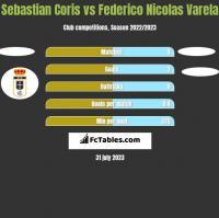 Sebastian Coris vs Federico Nicolas Varela h2h player stats