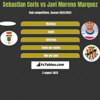 Sebastian Coris vs Javi Moreno Marquez h2h player stats