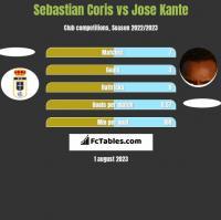 Sebastian Coris vs Jose Kante h2h player stats
