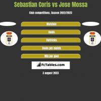 Sebastian Coris vs Jose Mossa h2h player stats