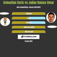 Sebastian Coris vs Julian Ramos Omar h2h player stats