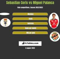 Sebastian Coris vs Miguel Palanca h2h player stats