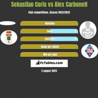 Sebastian Coris vs Alex Carbonell h2h player stats