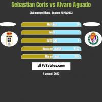 Sebastian Coris vs Alvaro Aguado h2h player stats