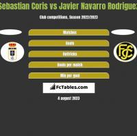 Sebastian Coris vs Javier Navarro Rodriguez h2h player stats