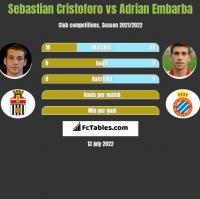 Sebastian Cristoforo vs Adrian Embarba h2h player stats