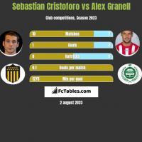 Sebastian Cristoforo vs Alex Granell h2h player stats
