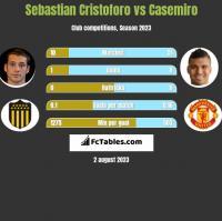Sebastian Cristoforo vs Casemiro h2h player stats