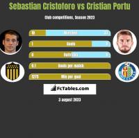 Sebastian Cristoforo vs Cristian Portu h2h player stats