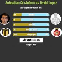 Sebastian Cristoforo vs David Lopez h2h player stats