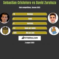 Sebastian Cristoforo vs David Zurutuza h2h player stats