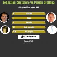 Sebastian Cristoforo vs Fabian Orellana h2h player stats