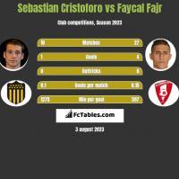 Sebastian Cristoforo vs Faycal Fajr h2h player stats