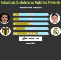 Sebastian Cristoforo vs Federico Valverde h2h player stats