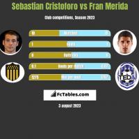 Sebastian Cristoforo vs Fran Merida h2h player stats
