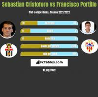 Sebastian Cristoforo vs Francisco Portillo h2h player stats