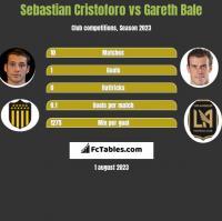 Sebastian Cristoforo vs Gareth Bale h2h player stats