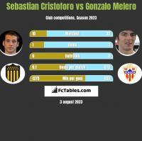 Sebastian Cristoforo vs Gonzalo Melero h2h player stats