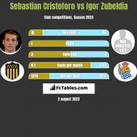 Sebastian Cristoforo vs Igor Zubeldia h2h player stats